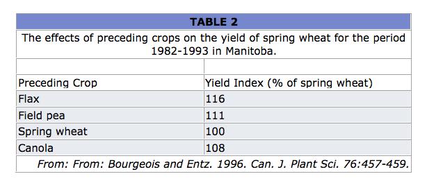 Saskatchewan flax development commission crop rotation for Soil zones saskatchewan